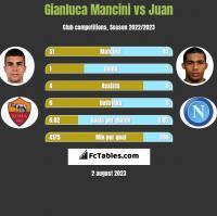 Gianluca Mancini vs Juan h2h player stats
