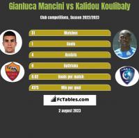 Gianluca Mancini vs Kalidou Koulibaly h2h player stats