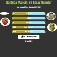 Gianluca Mancini vs Koray Guenter h2h player stats