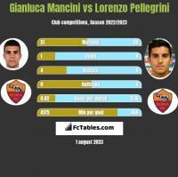 Gianluca Mancini vs Lorenzo Pellegrini h2h player stats