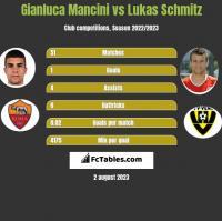 Gianluca Mancini vs Lukas Schmitz h2h player stats
