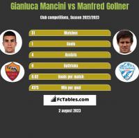 Gianluca Mancini vs Manfred Gollner h2h player stats