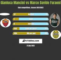 Gianluca Mancini vs Marco Davide Faraoni h2h player stats