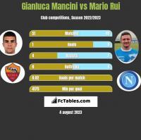Gianluca Mancini vs Mario Rui h2h player stats