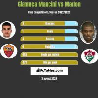 Gianluca Mancini vs Marlon h2h player stats