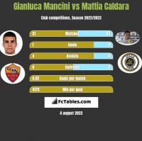 Gianluca Mancini vs Mattia Caldara h2h player stats