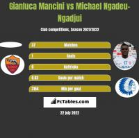 Gianluca Mancini vs Michael Ngadeu-Ngadjui h2h player stats