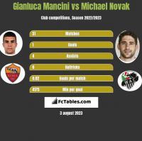 Gianluca Mancini vs Michael Novak h2h player stats