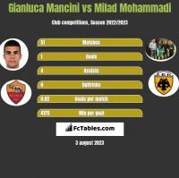 Gianluca Mancini vs Milad Mohammadi h2h player stats