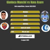 Gianluca Mancini vs Nana Asare h2h player stats