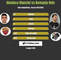 Gianluca Mancini vs Nemanja Rnic h2h player stats