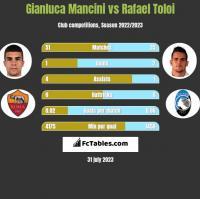 Gianluca Mancini vs Rafael Toloi h2h player stats