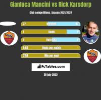 Gianluca Mancini vs Rick Karsdorp h2h player stats
