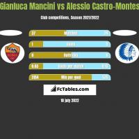 Gianluca Mancini vs Alessio Castro-Montes h2h player stats