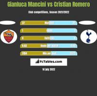 Gianluca Mancini vs Cristian Romero h2h player stats