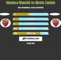 Gianluca Mancini vs Nicolo Zaniolo h2h player stats