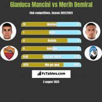Gianluca Mancini vs Merih Demiral h2h player stats