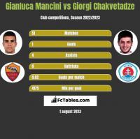 Gianluca Mancini vs Giorgi Chakvetadze h2h player stats