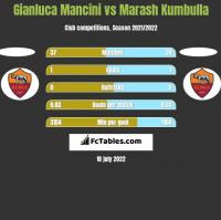 Gianluca Mancini vs Marash Kumbulla h2h player stats