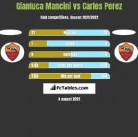 Gianluca Mancini vs Carles Perez h2h player stats