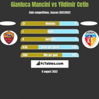 Gianluca Mancini vs Yildimir Cetin h2h player stats