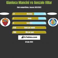 Gianluca Mancini vs Gonzalo Villar h2h player stats
