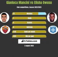 Gianluca Mancini vs Elisha Owusu h2h player stats