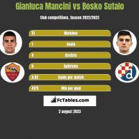 Gianluca Mancini vs Bosko Sutalo h2h player stats
