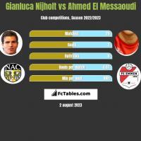 Gianluca Nijholt vs Ahmed El Messaoudi h2h player stats