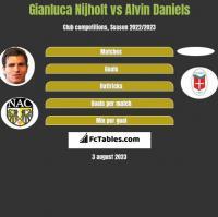 Gianluca Nijholt vs Alvin Daniels h2h player stats