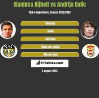 Gianluca Nijholt vs Andrija Balic h2h player stats