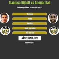 Gianluca Nijholt vs Anouar Kali h2h player stats