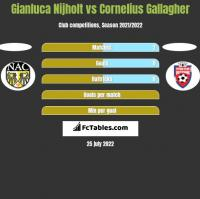 Gianluca Nijholt vs Cornelius Gallagher h2h player stats