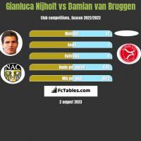 Gianluca Nijholt vs Damian van Bruggen h2h player stats