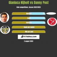Gianluca Nijholt vs Danny Post h2h player stats
