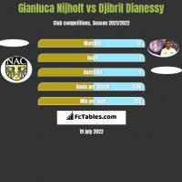 Gianluca Nijholt vs Djibril Dianessy h2h player stats