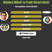 Gianluca Nijholt vs Frank Korpershoek h2h player stats