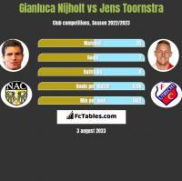 Gianluca Nijholt vs Jens Toornstra h2h player stats