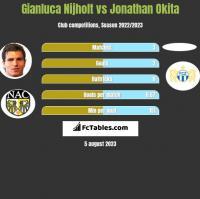 Gianluca Nijholt vs Jonathan Okita h2h player stats