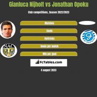 Gianluca Nijholt vs Jonathan Opoku h2h player stats