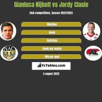 Gianluca Nijholt vs Jordy Clasie h2h player stats