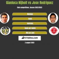 Gianluca Nijholt vs Jose Rodriguez h2h player stats