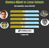 Gianluca Nijholt vs Lucas Schoofs h2h player stats