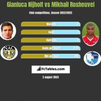 Gianluca Nijholt vs Mikhail Rosheuvel h2h player stats