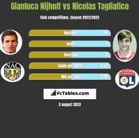 Gianluca Nijholt vs Nicolas Tagliafico h2h player stats