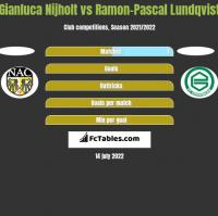 Gianluca Nijholt vs Ramon-Pascal Lundqvist h2h player stats