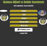 Gianluca Nijholt vs Robbie Haemhouts h2h player stats