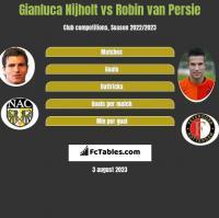 Gianluca Nijholt vs Robin van Persie h2h player stats