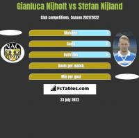 Gianluca Nijholt vs Stefan Nijland h2h player stats