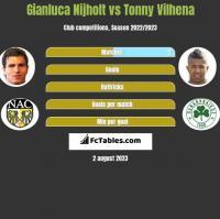 Gianluca Nijholt vs Tonny Vilhena h2h player stats